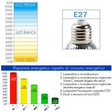 Lampadina a led 9 watt classe a piu' confezione da 3 pz luce fredda