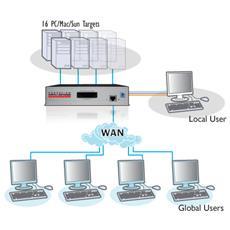View CATxIP 5000, 10/100Base-T (X) , IEEE 802.3, IEEE 802.3u, USB, USB, VGA, 1920 x 1200 Pixels