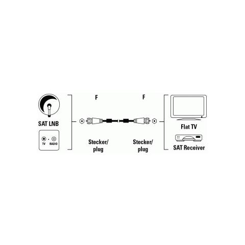 HAMA Satellite Connection Cable, F-plug - F-plug, 100 dB, 3 m 1.5m F-Male Plug F-Male Plug Argento cavo coassiale